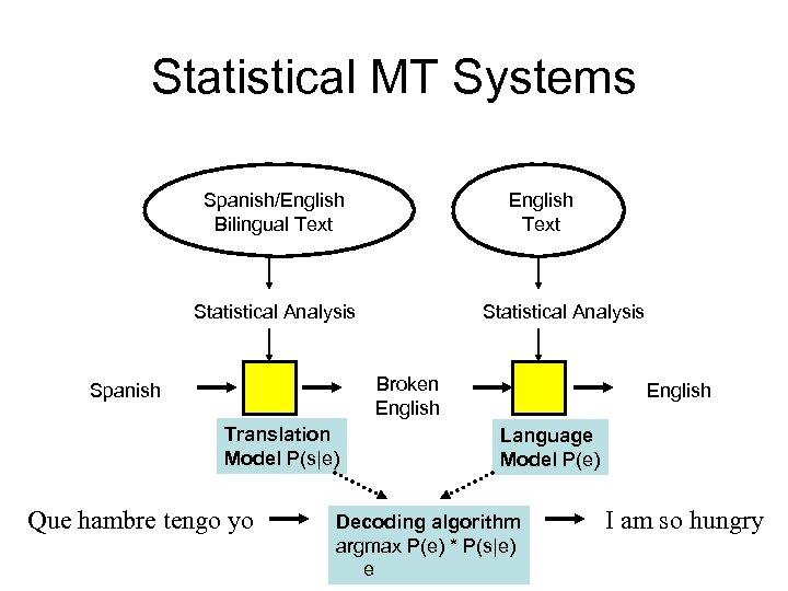 Statistical MT Systems Spanish/English Bilingual Text English Text Statistical Analysis Broken English Spanish Translation