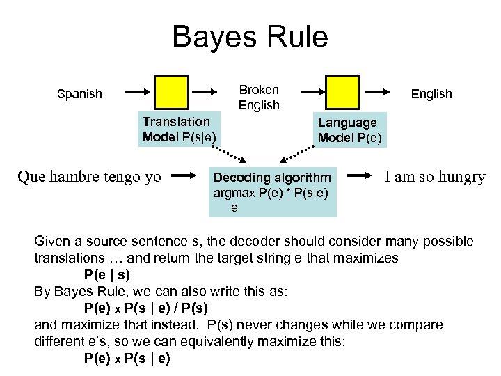Bayes Rule Broken English Spanish Translation Model P(s|e) Que hambre tengo yo English Language