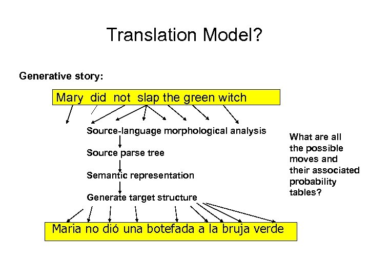 Translation Model? Generative story: Mary did not slap the green witch Source-language morphological analysis