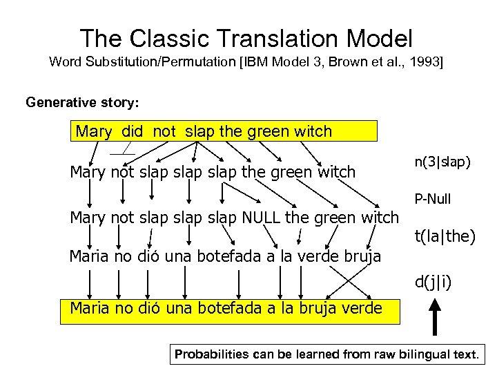 The Classic Translation Model Word Substitution/Permutation [IBM Model 3, Brown et al. , 1993]