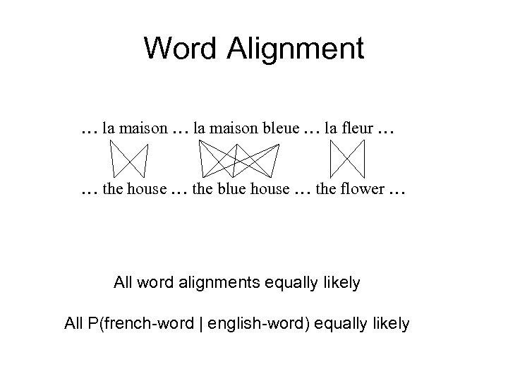 Word Alignment … la maison bleue … la fleur … … the house …
