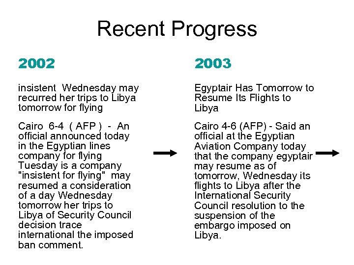Recent Progress 2002 2003 insistent Wednesday may recurred her trips to Libya tomorrow for