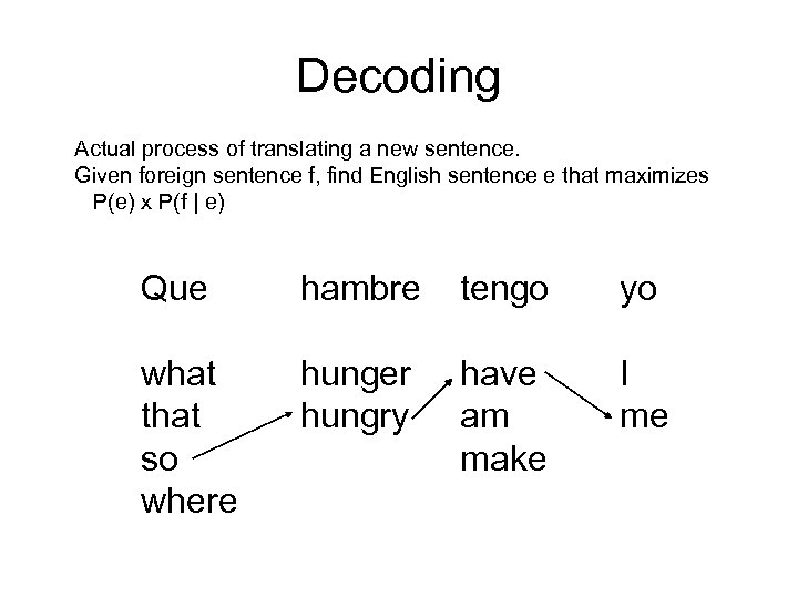 Decoding Actual process of translating a new sentence. Given foreign sentence f, find English