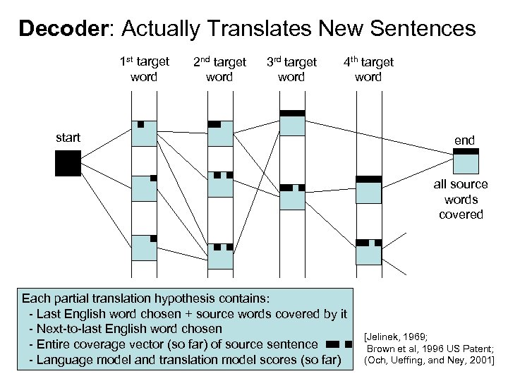 Decoder: Actually Translates New Sentences 1 st target word 2 nd target word 3