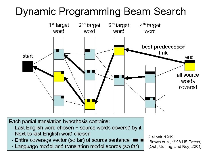 Dynamic Programming Beam Search 1 st target word 2 nd target word 3 rd