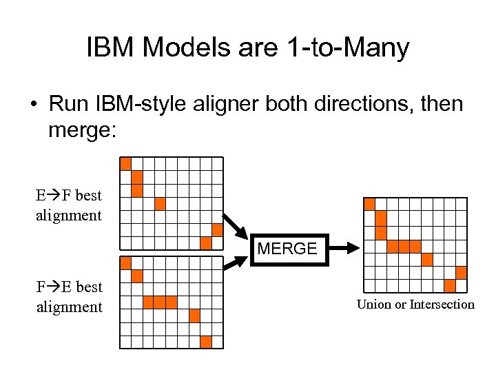 IBM Models are 1 -to-Many • Run IBM-style aligner both directions, then merge: E