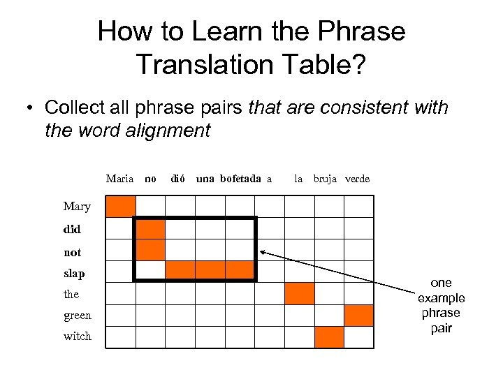 How to Learn the Phrase Translation Table? • Collect all phrase pairs that are