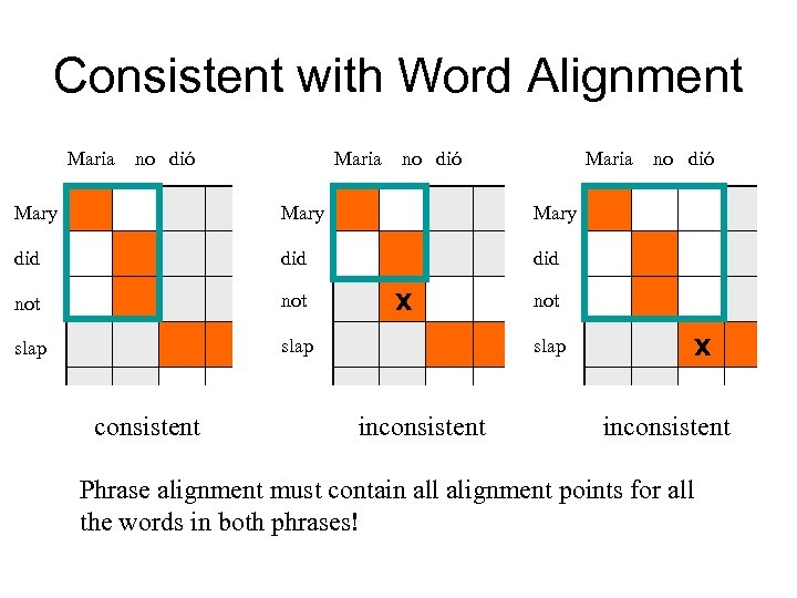 Consistent with Word Alignment Maria no dió Mary did did not slap consistent x