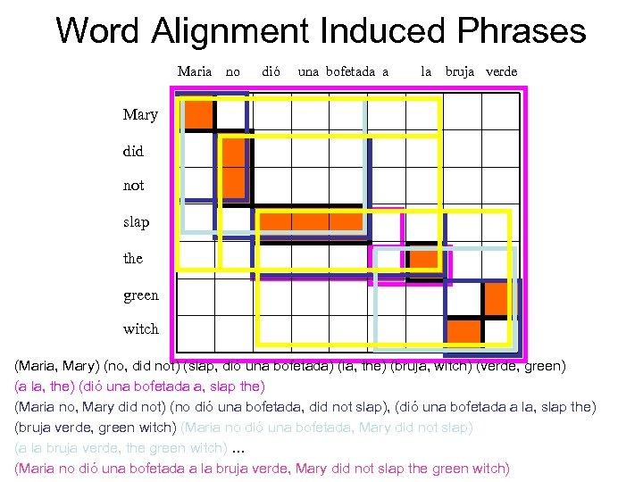 Word Alignment Induced Phrases Maria no dió una bofetada a la bruja verde Mary