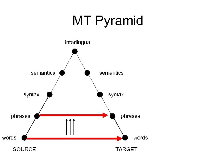 MT Pyramid interlingua semantics syntax phrases words SOURCE semantics syntax phrases words TARGET