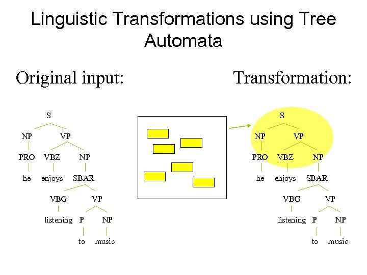 Linguistic Transformations using Tree Automata Original input: Transformation: S NP S VP NP VP