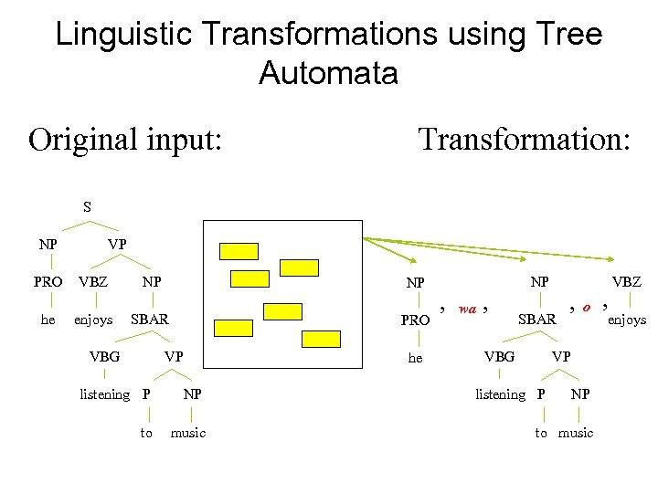 Linguistic Transformations using Tree Automata Original input: Transformation: S NP PRO he VP VBZ