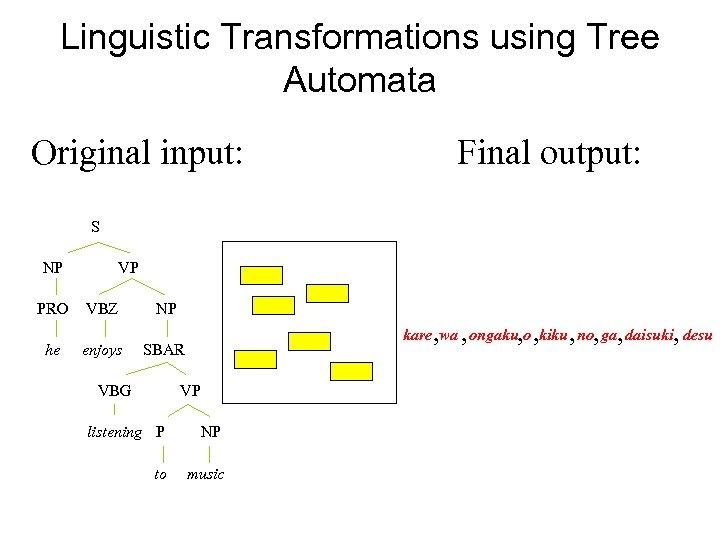 Linguistic Transformations using Tree Automata Original input: Final output: S NP PRO he VP