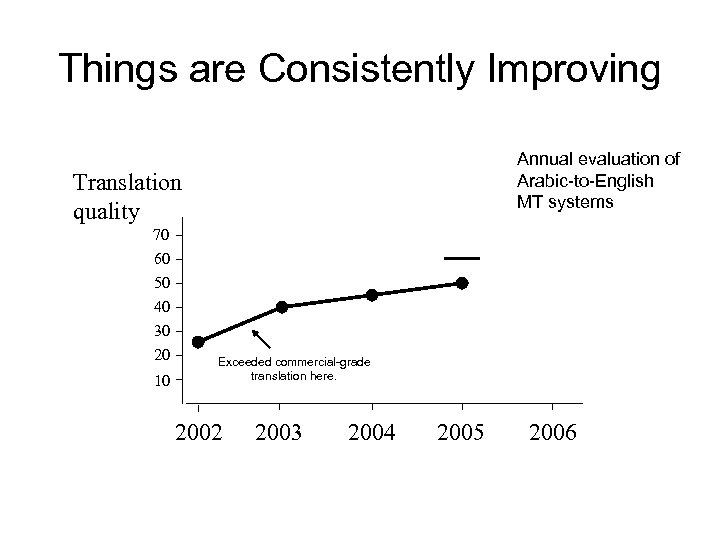Things are Consistently Improving Annual evaluation of Arabic-to-English MT systems Translation quality 70 60