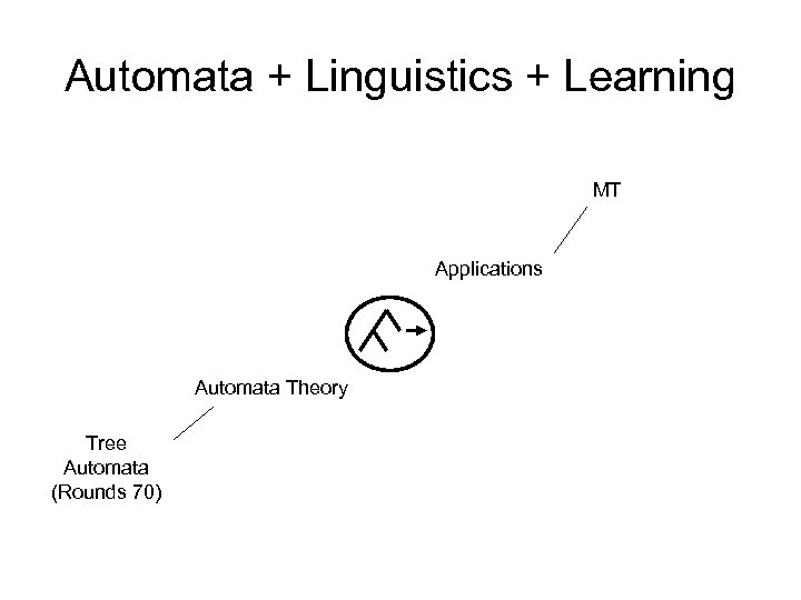 Automata + Linguistics + Learning MT Applications Automata Theory Tree Automata (Rounds 70)
