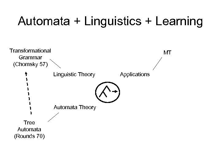 Automata + Linguistics + Learning Transformational Grammar (Chomsky 57) MT Linguistic Theory Automata Theory