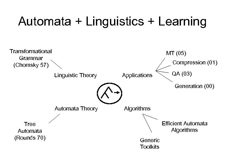 Automata + Linguistics + Learning Transformational Grammar (Chomsky 57) MT (05) Compression (01) Linguistic