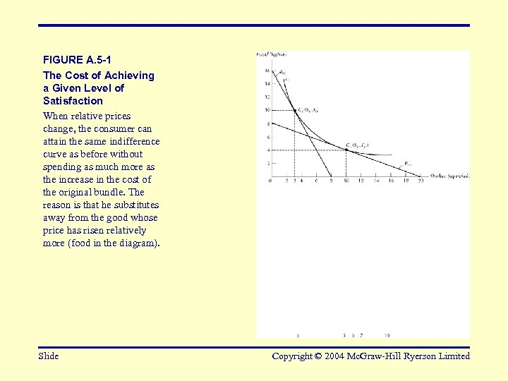FIGURE A. 5 -1 The Cost of Achieving a Given Level of Satisfaction When