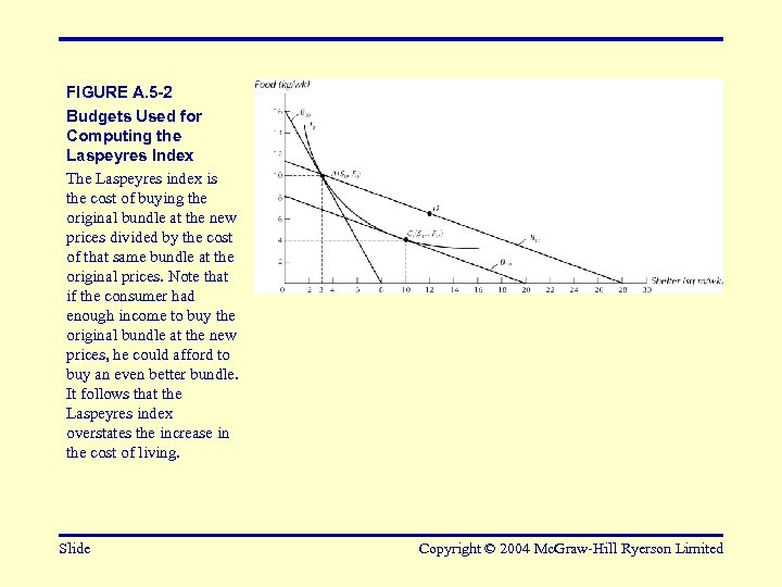 FIGURE A. 5 -2 Budgets Used for Computing the Laspeyres Index The Laspeyres index