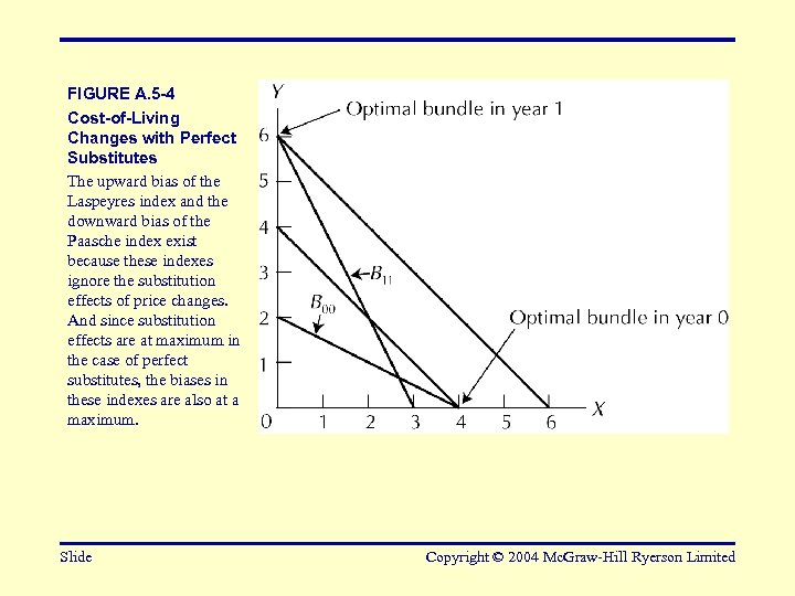 FIGURE A. 5 -4 Cost-of-Living Changes with Perfect Substitutes The upward bias of the