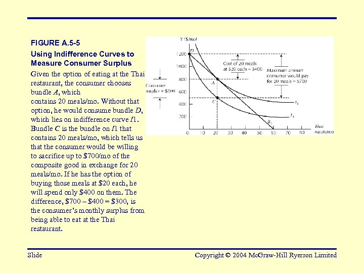 FIGURE A. 5 -5 Using Indifference Curves to Measure Consumer Surplus Given the option