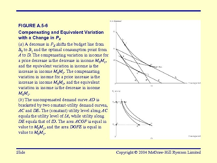 FIGURE A. 5 -6 Compensating and Equivalent Variation with a Change in PX (a)