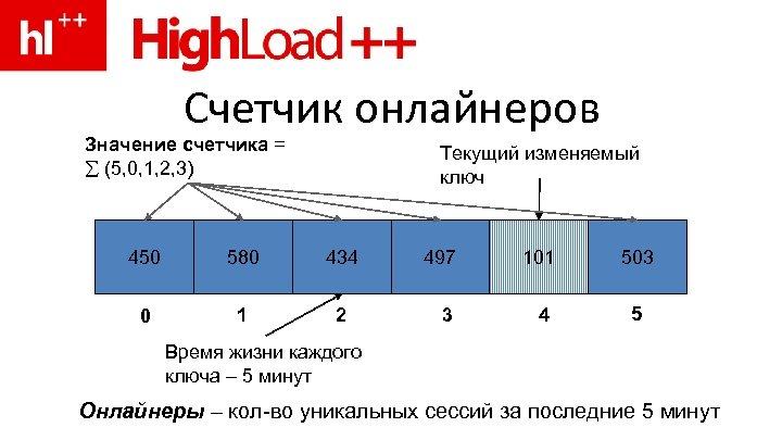 Счетчик онлайнеров Значение счетчика = (5, 0, 1, 2, 3) Текущий изменяемый ключ 450