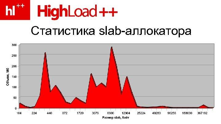 Статистика slab-аллокатора