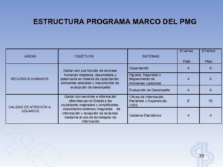 ESTRUCTURA PROGRAMA MARCO DEL PMG ETAPAS PMB AREAS RECURSOS HUMANOS CALIDAD DE ATENCIÓN A