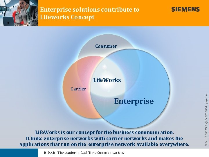 Enterprise solutions contribute to Lifeworks Concept Consumer Life. Works Enterprise Life. Works is our