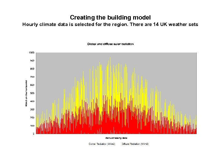 Creating the building model Hourly climate data is selected for the region. There are