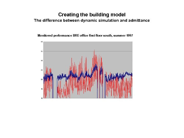 Creating the building model The difference between dynamic simulation and admittance Monitored performance BRE
