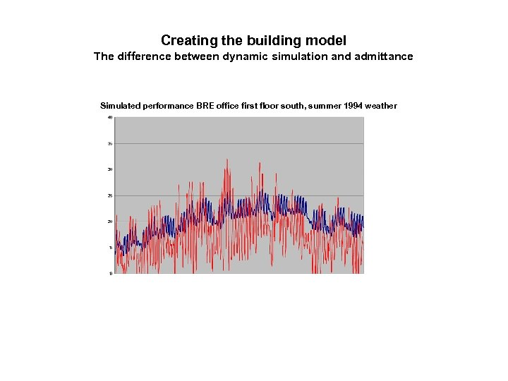 Creating the building model The difference between dynamic simulation and admittance Simulated performance BRE
