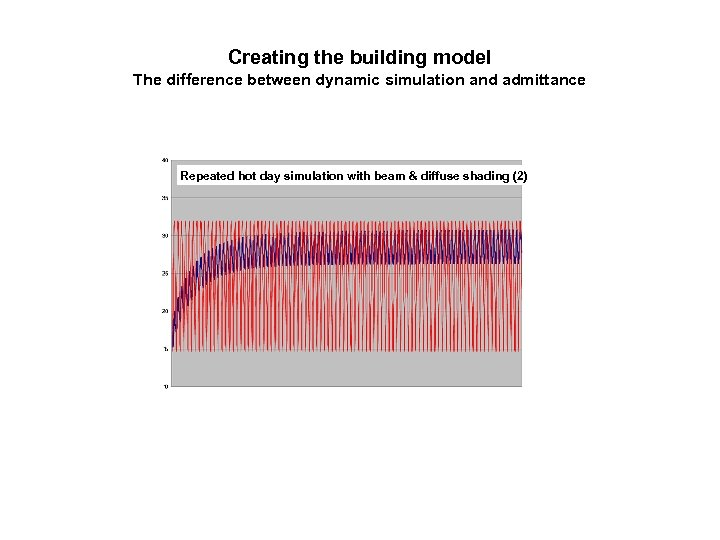 Creating the building model The difference between dynamic simulation and admittance Repeated hot day