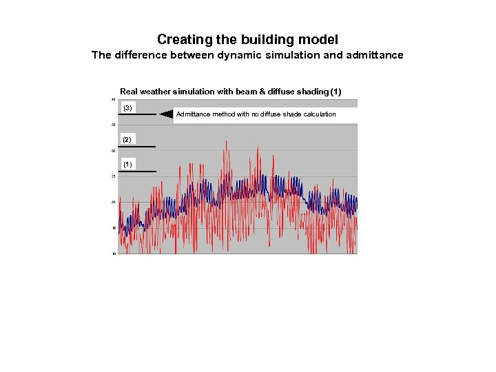 Creating the building model The difference between dynamic simulation and admittance Real weather simulation