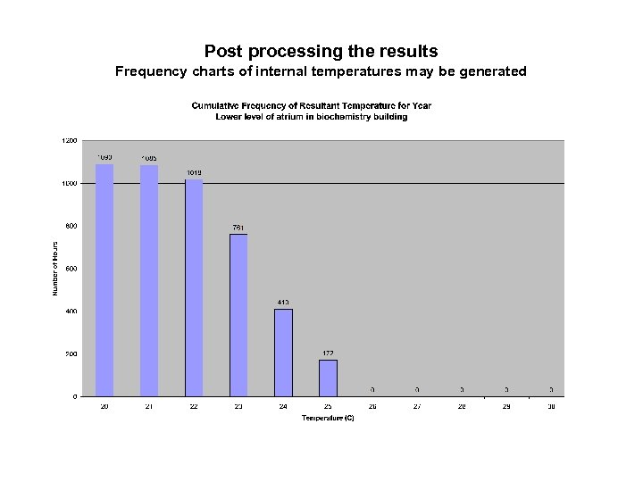 Post processing the results Frequency charts of internal temperatures may be generated