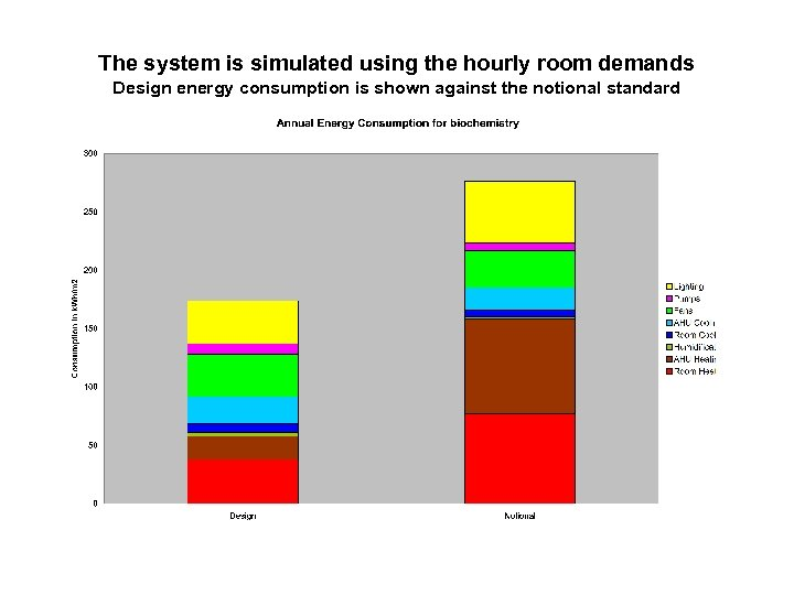 The system is simulated using the hourly room demands Design energy consumption is shown
