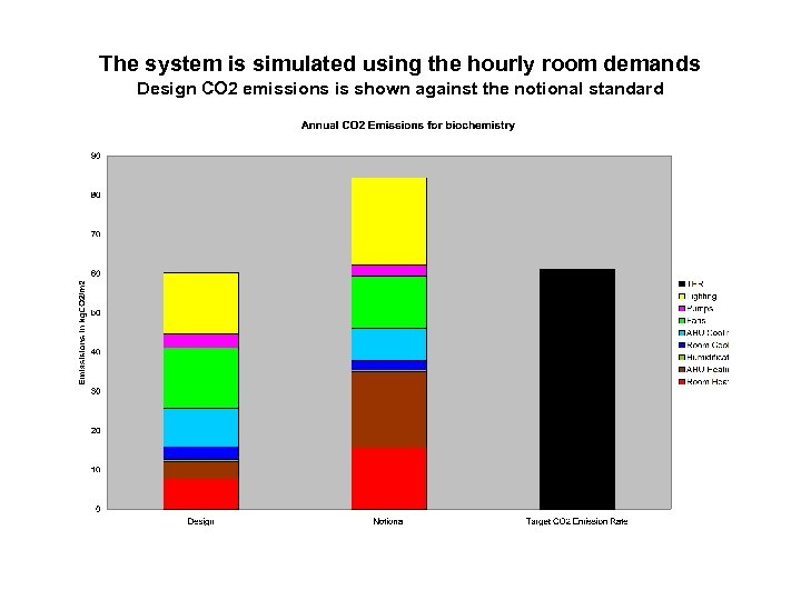 The system is simulated using the hourly room demands Design CO 2 emissions is