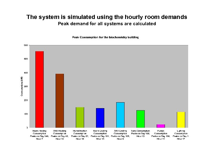 The system is simulated using the hourly room demands Peak demand for all systems
