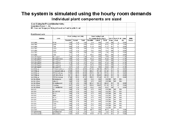The system is simulated using the hourly room demands Individual plant components are sized