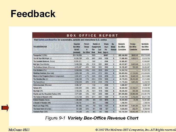 Feedback Figure 9 -1 Variety Box-Office Revenue Chart Mc. Graw-Hill © 2007 The Mc.