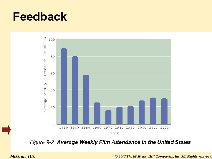 Feedback Figure 9 -2 Average Weekly Film Attendance in the United States Mc. Graw-Hill