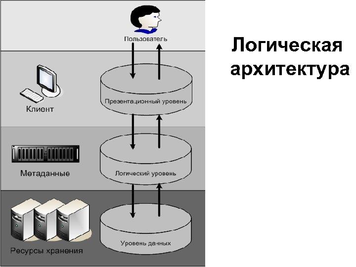 Логическая архитектура