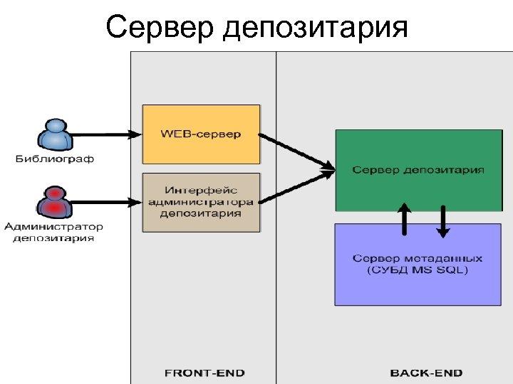 Сервер депозитария
