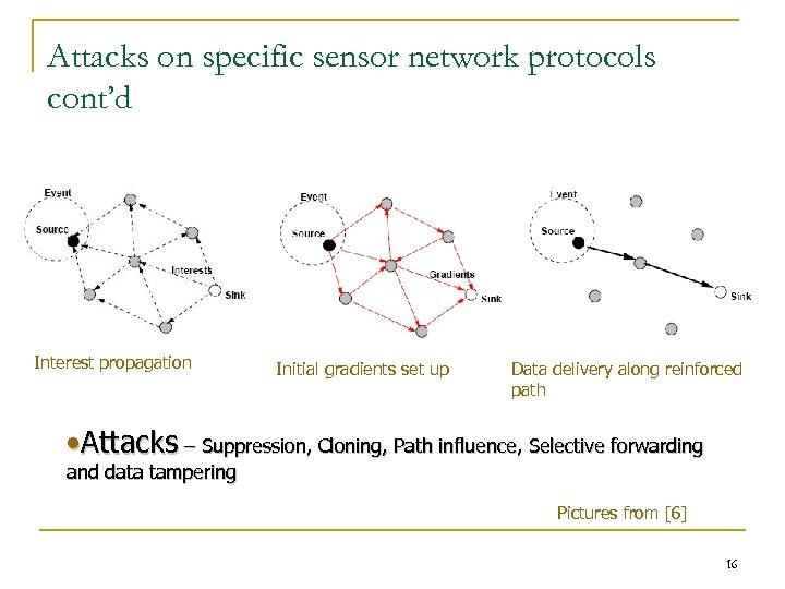 Attacks on specific sensor network protocols cont'd Interest propagation Initial gradients set up Data