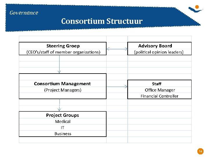 Governance Consortium Structuur 14 Réunion - Date