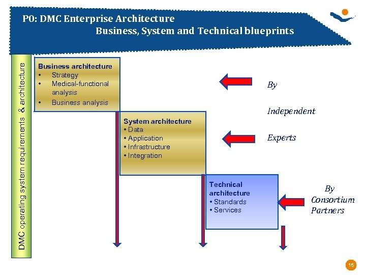 DMC operating system requirements & architecture P 0: DMC Enterprise Architecture Business, System and