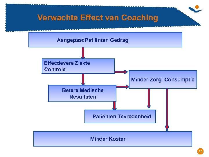 Verwachte Effect van Coaching Aangepast Patiënten Gedrag Effectievere Ziekte Controle Minder Zorg Consumptie Betere