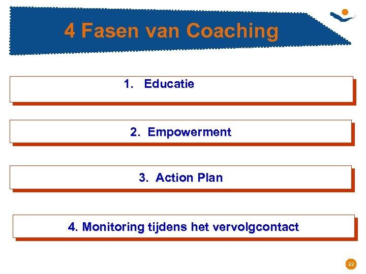 4 Fasen van Coaching 1. Educatie 2. Empowerment 3. Action Plan 4. Monitoring tijdens