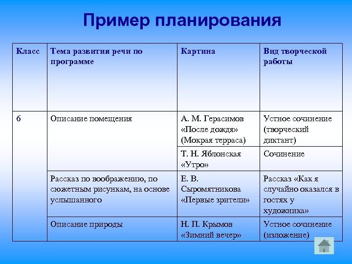 Пример планирования Класс Тема развития речи по программе Картина Вид творческой работы 6 Описание